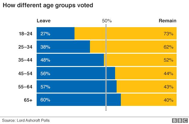 Brexit_Age